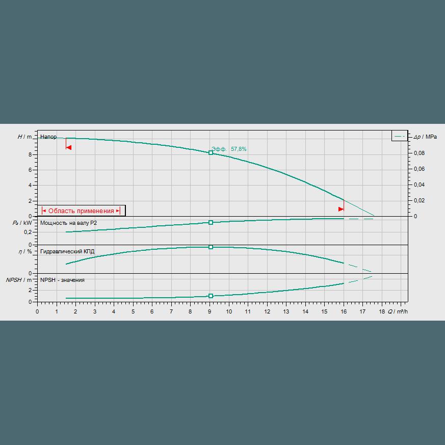 График рабочих характеристик насоса Wilo HELIX FIRST V 1001-5/16/E/S/400-50