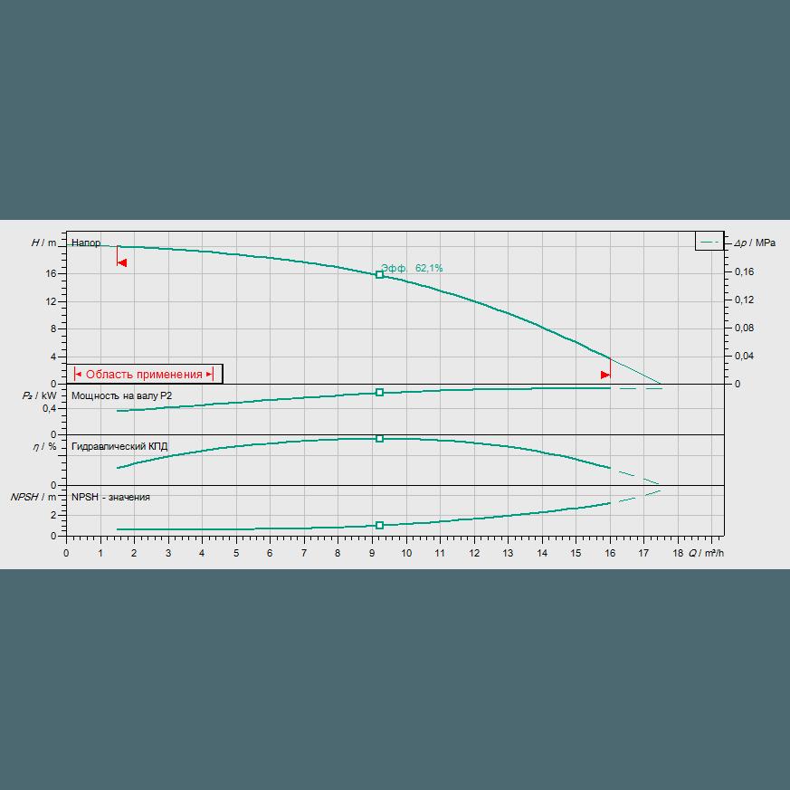 График рабочих характеристик насоса Wilo HELIX FIRST V 1002-5/16/E/S/400-50