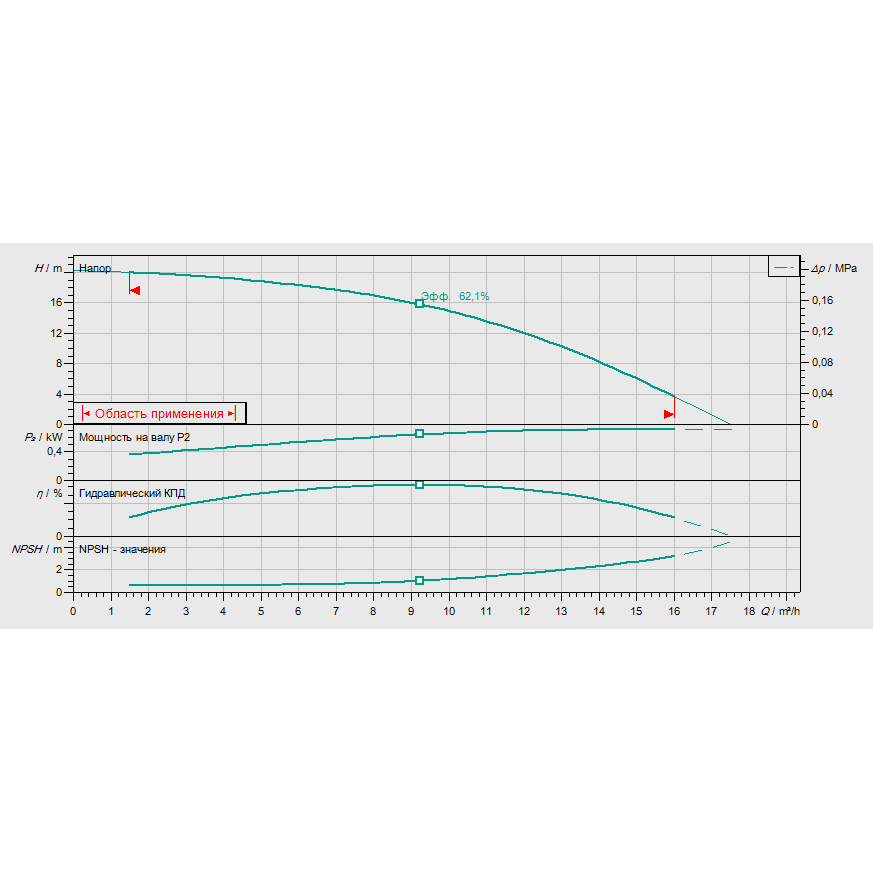 График рабочих характеристик насоса Wilo HELIX FIRST V 1002-5/25/E/S/400-50