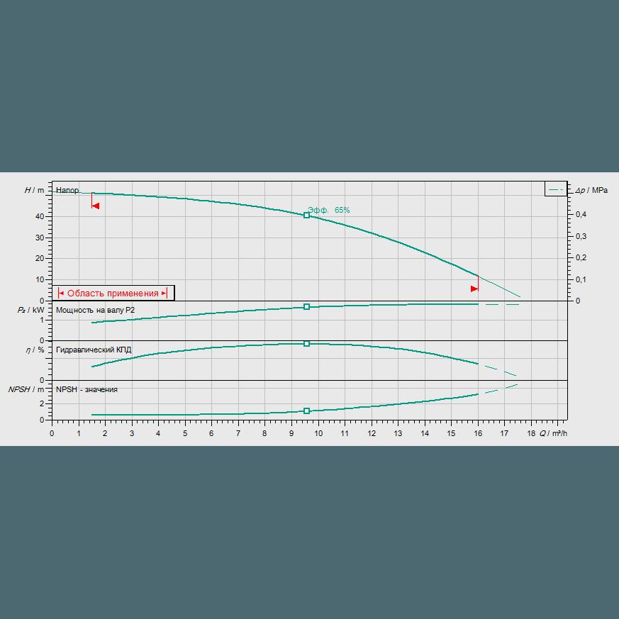 График рабочих характеристик насоса Wilo HELIX FIRST V 1005-5/16/E/S/400-50