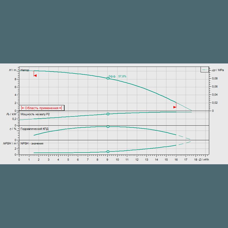 График рабочих характеристик насоса Wilo HELIX V 1001-2/25/V/KS/400-50