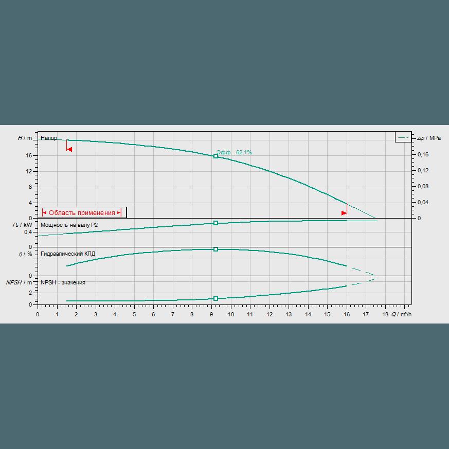 График рабочих характеристик насоса Wilo HELIX V 1002-2/25/V/KS/400-50