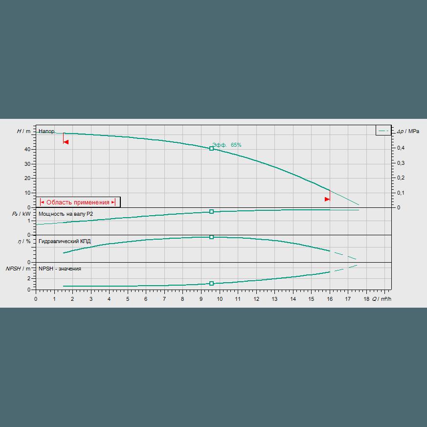 График рабочих характеристик насоса Wilo HELIX V 1005-2/25/V/KS/400-50