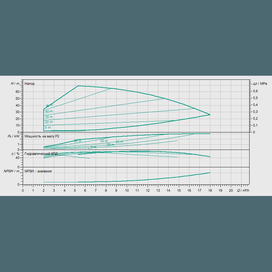 График рабочих характеристик насоса Wilo HELIX VE 1005-2/25/V/KS