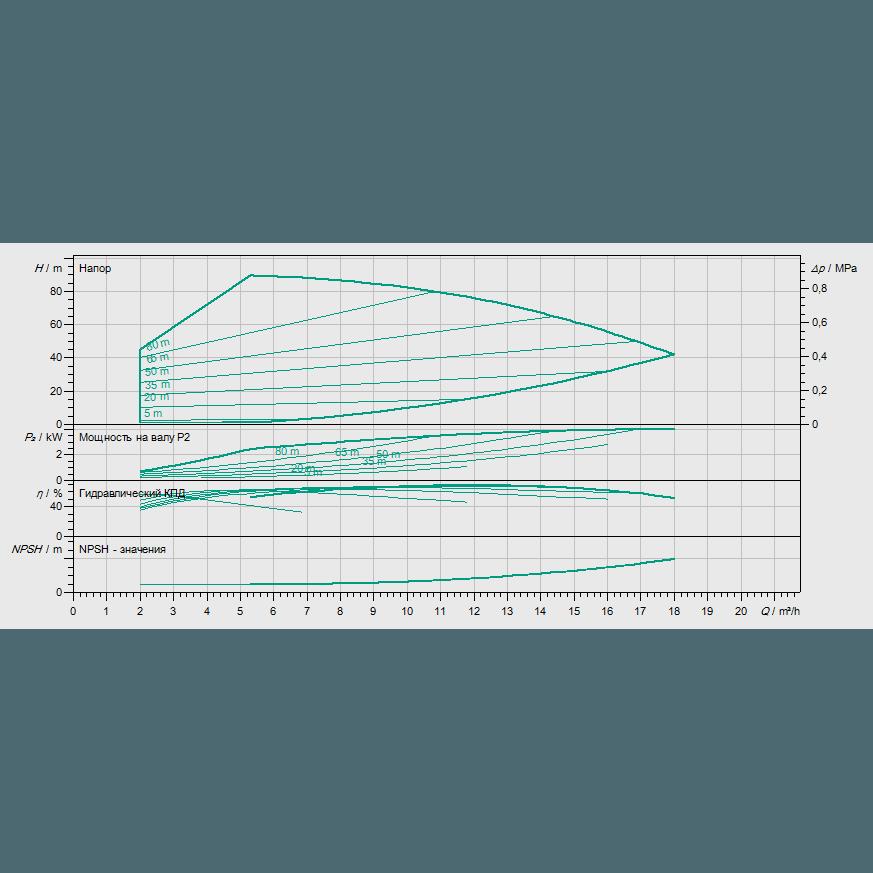 График рабочих характеристик насоса Wilo HELIX VE 1006-1/16/E/KS
