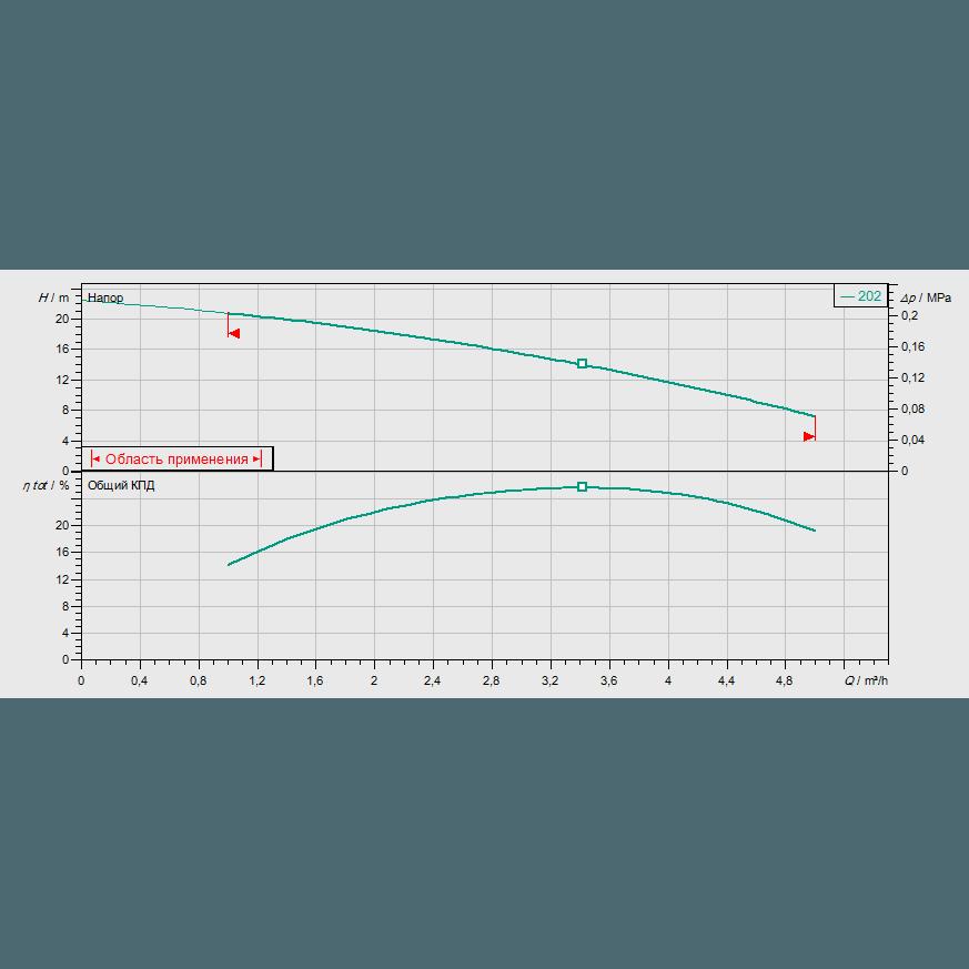 График рабочих характеристик насоса Wilo Multivert MVIS 202-1/16/K/3-400-50-2