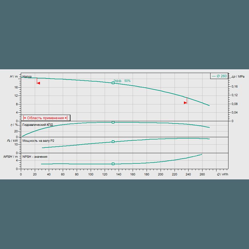 График рабочих характеристик насоса Wilo REXA BLOC RE10.44W-260DAH180M4
