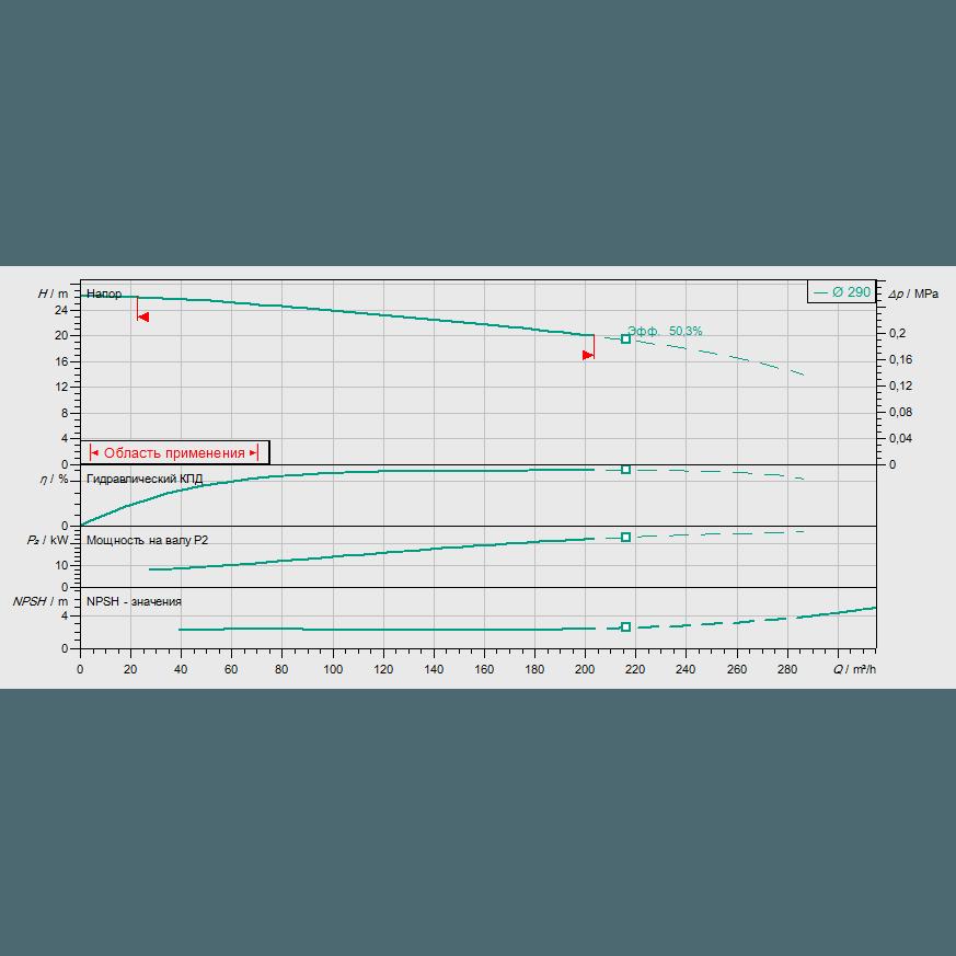 График рабочих характеристик насоса Wilo REXA BLOC RE10.44W-290DAH180L4