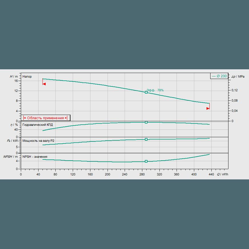 График рабочих характеристик насоса Wilo REXA BLOC RE15.84D-230DAH160L4