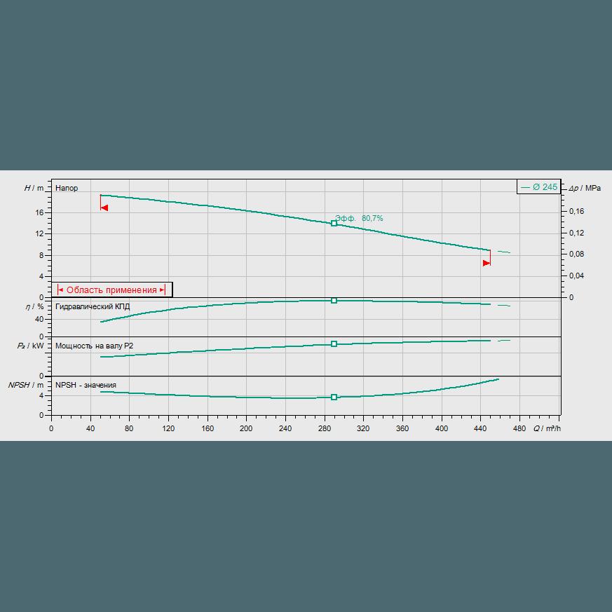 График рабочих характеристик насоса Wilo REXA BLOC RE15.84D-245DAH180M4