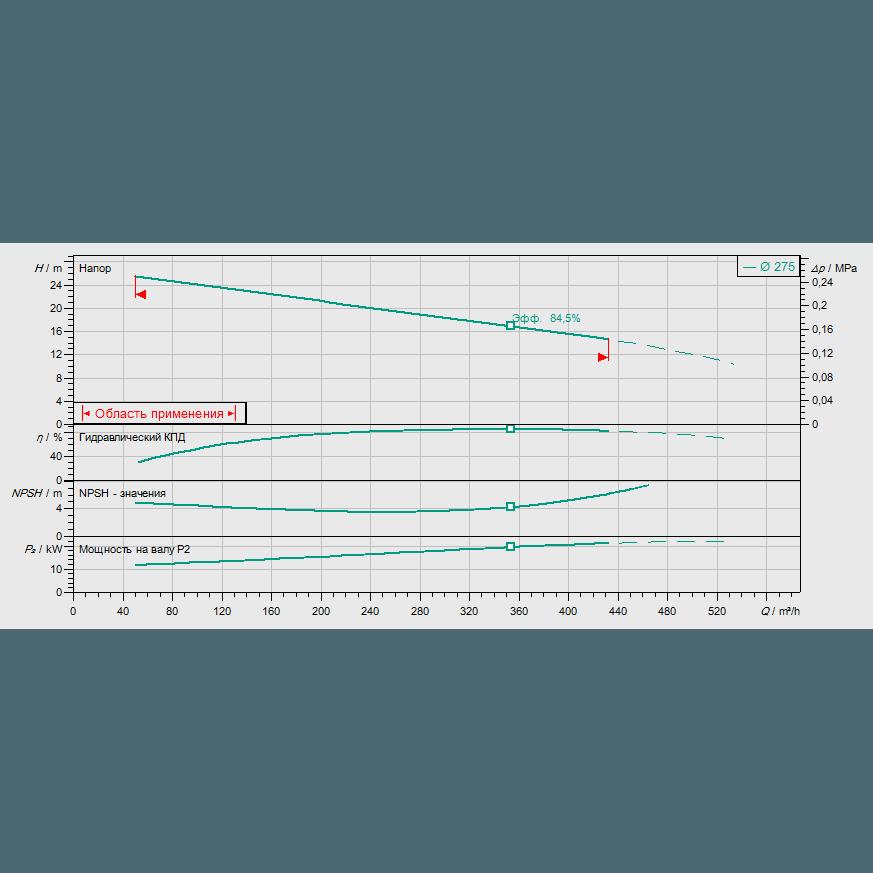 График рабочих характеристик насоса Wilo REXA BLOC RE15.84D-275DAH180L4