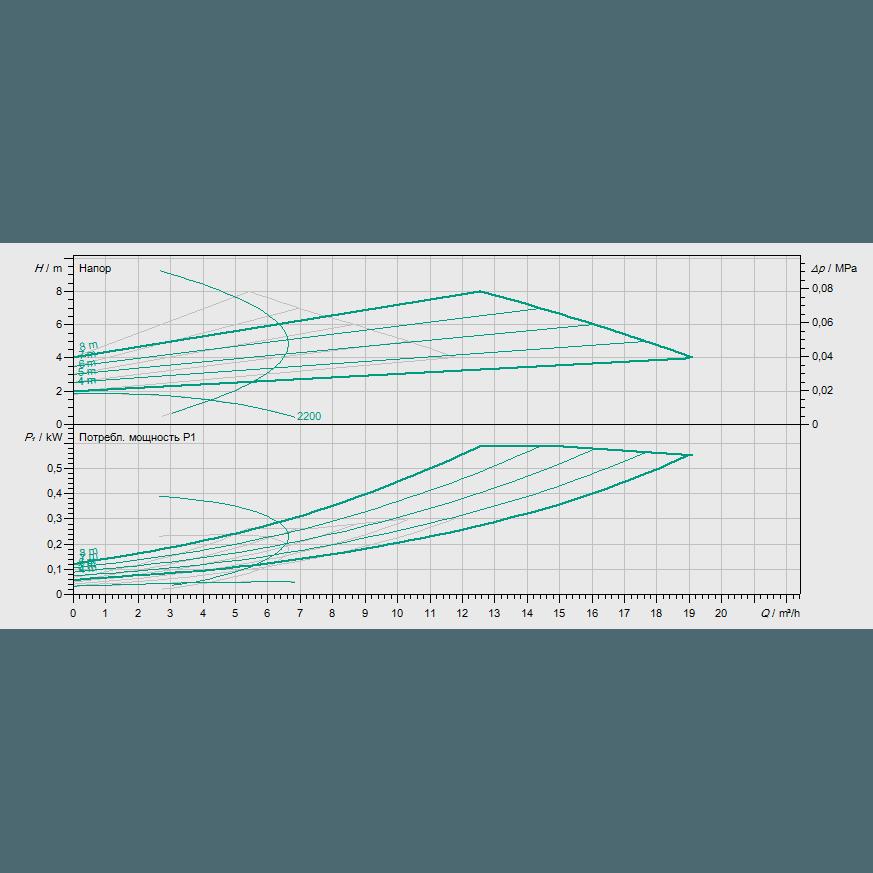 График рабочих характеристик насоса Wilo STRATOS-D 32/1-12 PN16