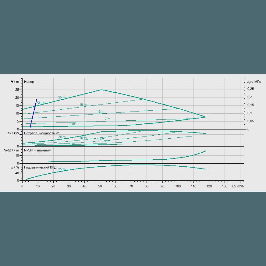 График рабочих характеристик насоса Wilo STRATOS GIGA 100/1-27/4,5