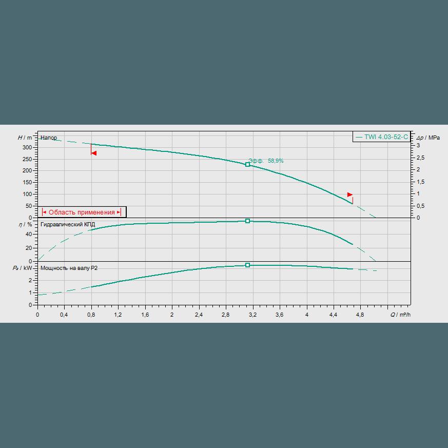 График рабочих характеристик насоса Wilo Sub TWI 04.03-52-C DM