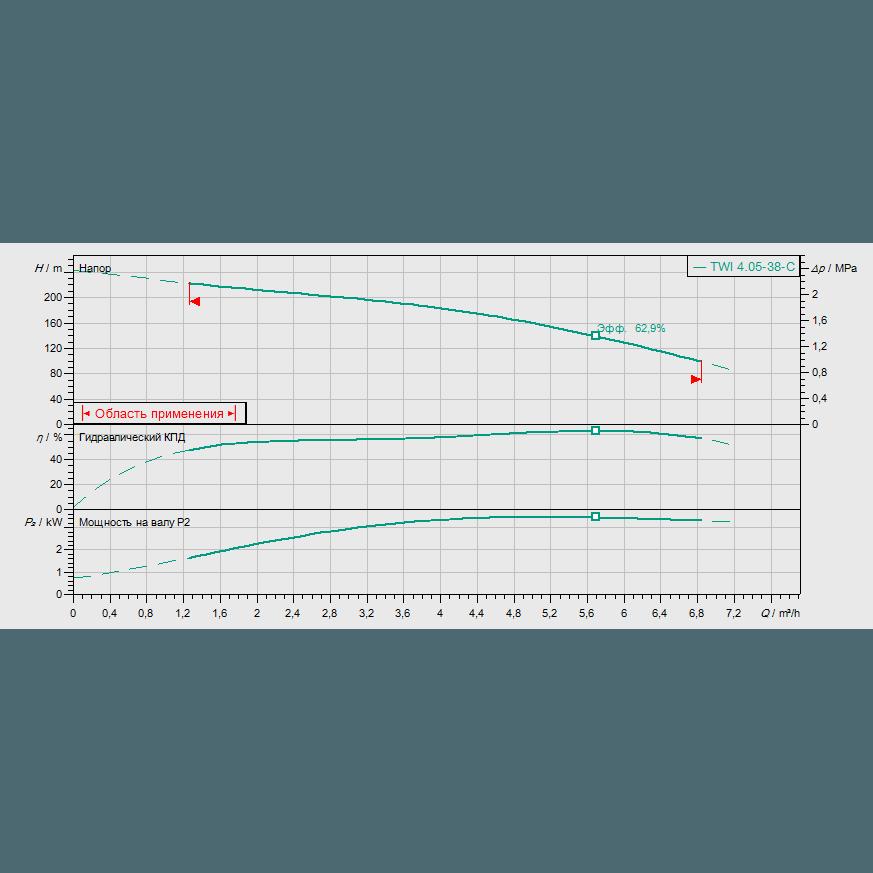 График рабочих характеристик насоса Wilo Sub TWI 04.05-38-C DM