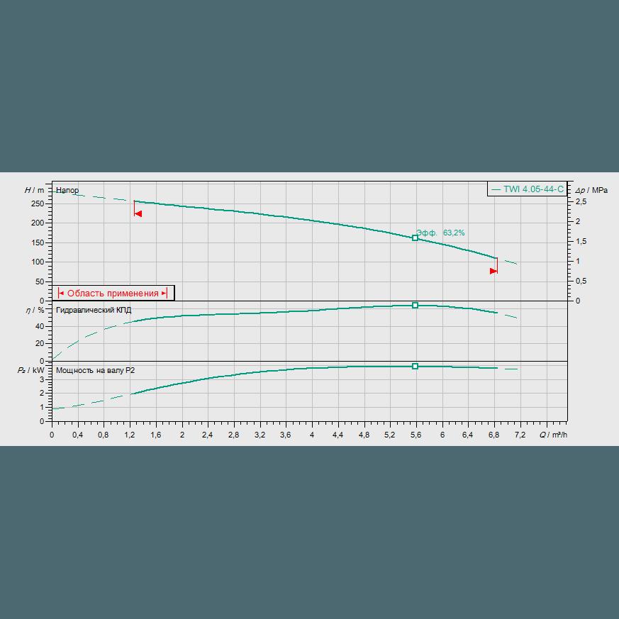 График рабочих характеристик насоса Wilo Sub TWI 04.05-44-C DM