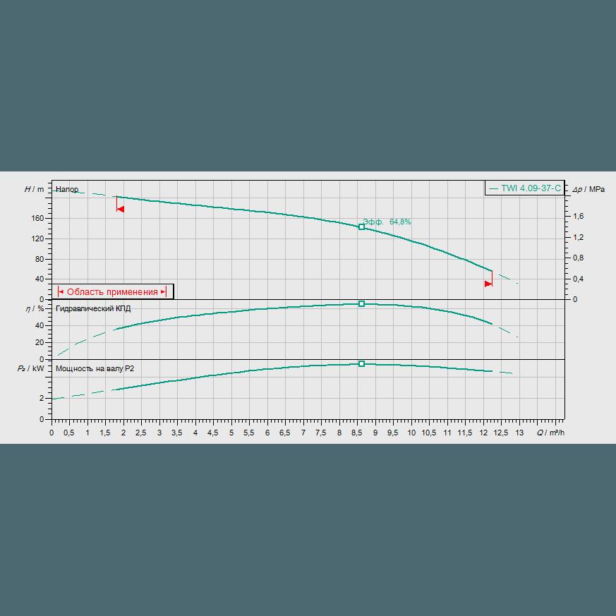 График рабочих характеристик насоса Wilo Sub TWI 04.09-37-C DM