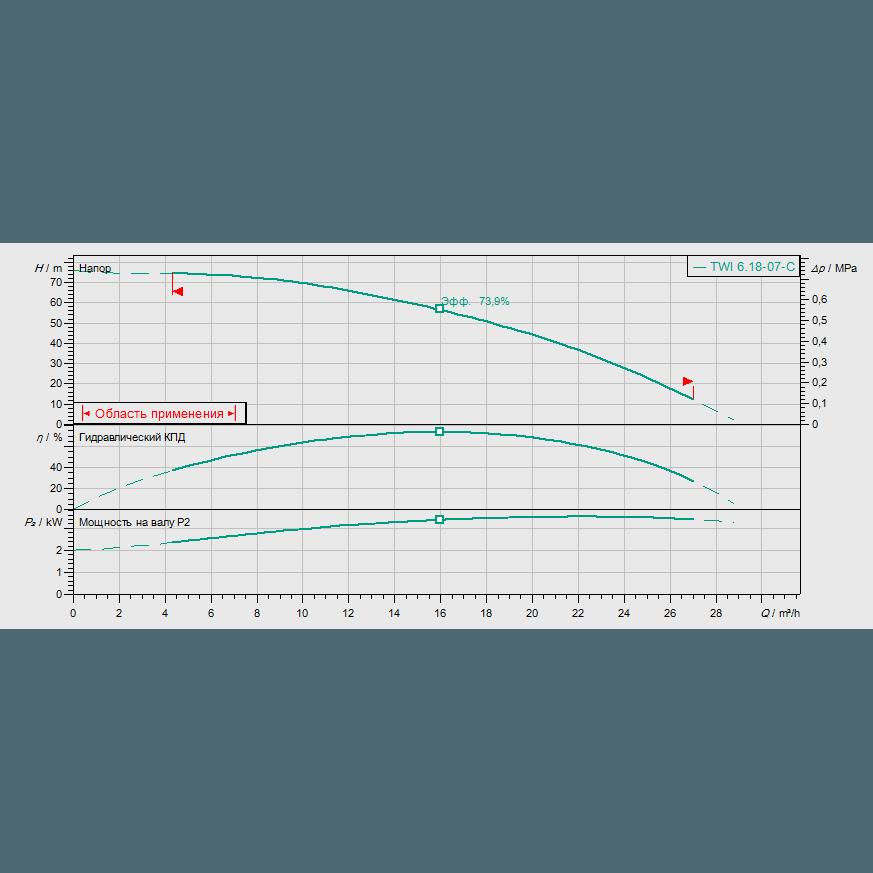 График рабочих характеристик насоса Wilo Sub TWI 06.18-07-C DM