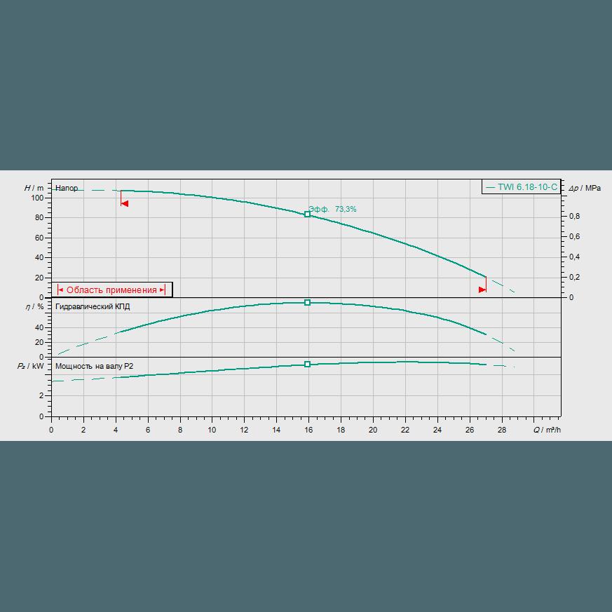 График рабочих характеристик насоса Wilo Sub TWI 06.18-10-C DM