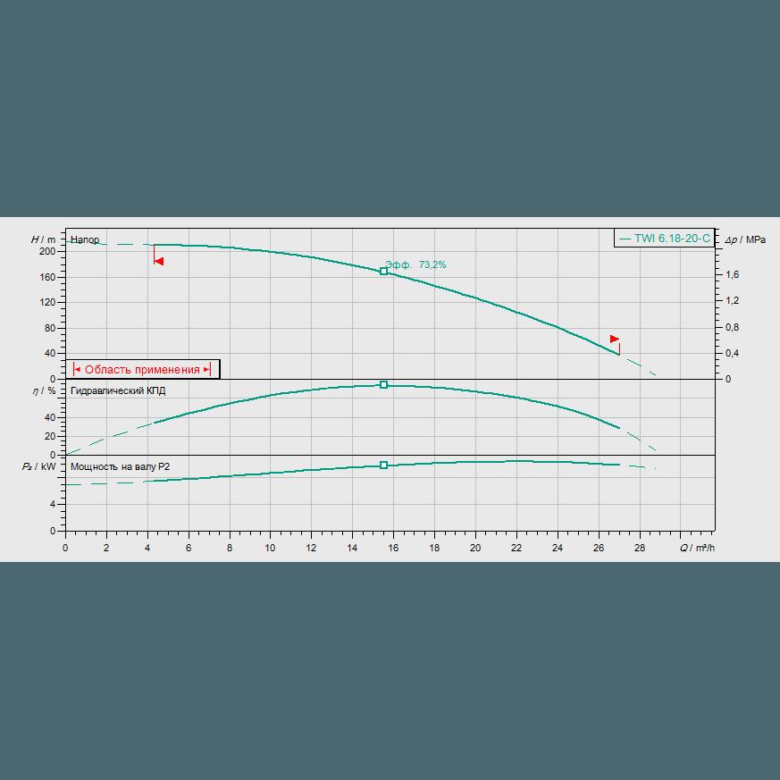 График рабочих характеристик насоса Wilo Sub TWI 06.18-20-C DM
