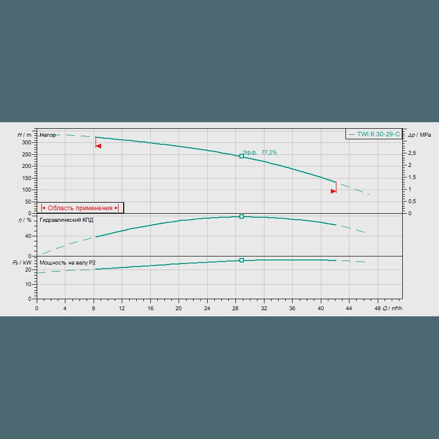 График рабочих характеристик насоса Wilo Sub TWI 06.30-29-C DM