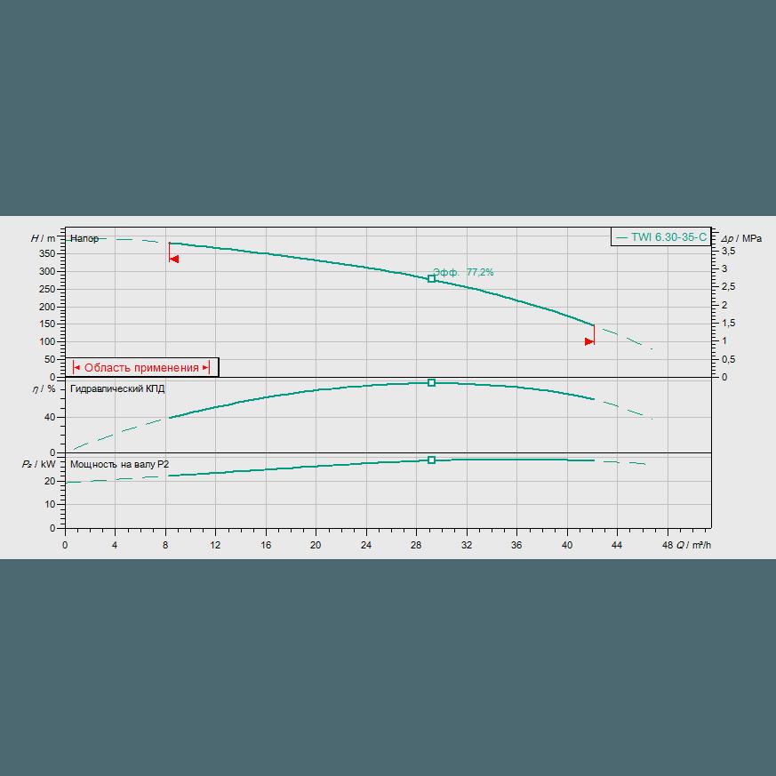 График рабочих характеристик насоса Wilo Sub TWI 06.30-35-C DM