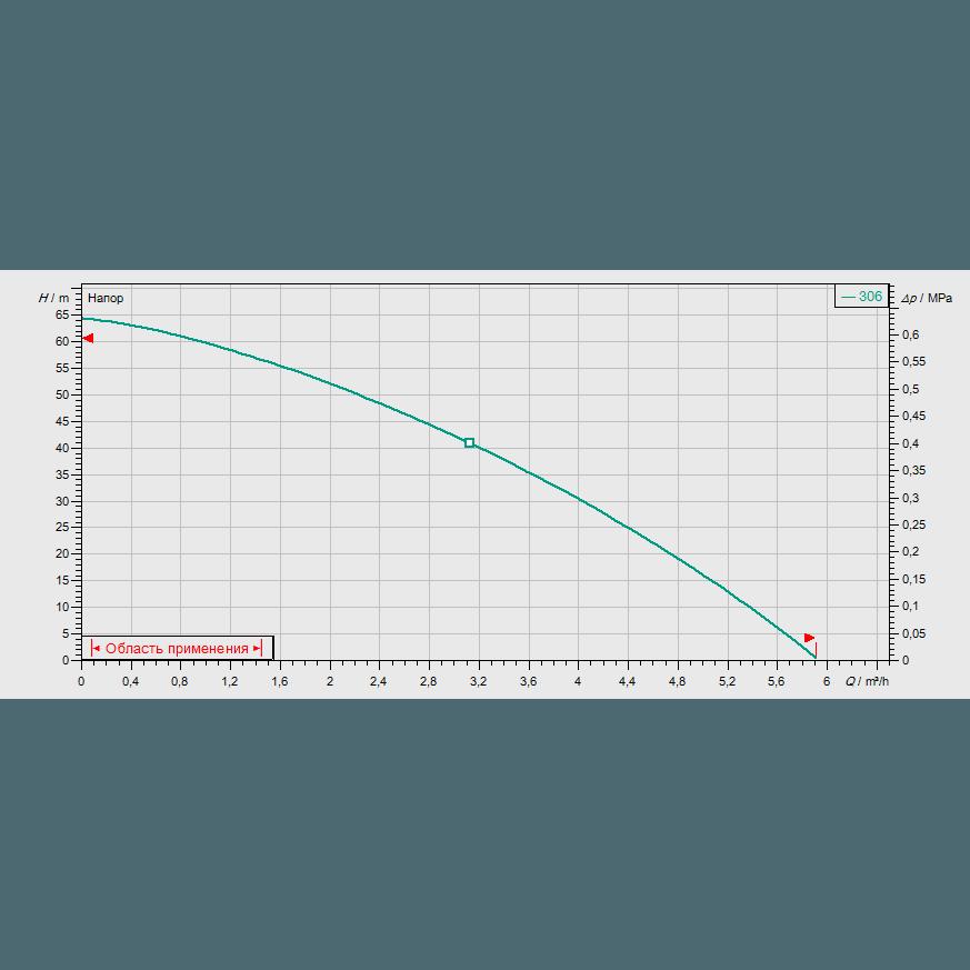 График рабочих характеристик насоса Wilo Sub TWI 5-306 EM