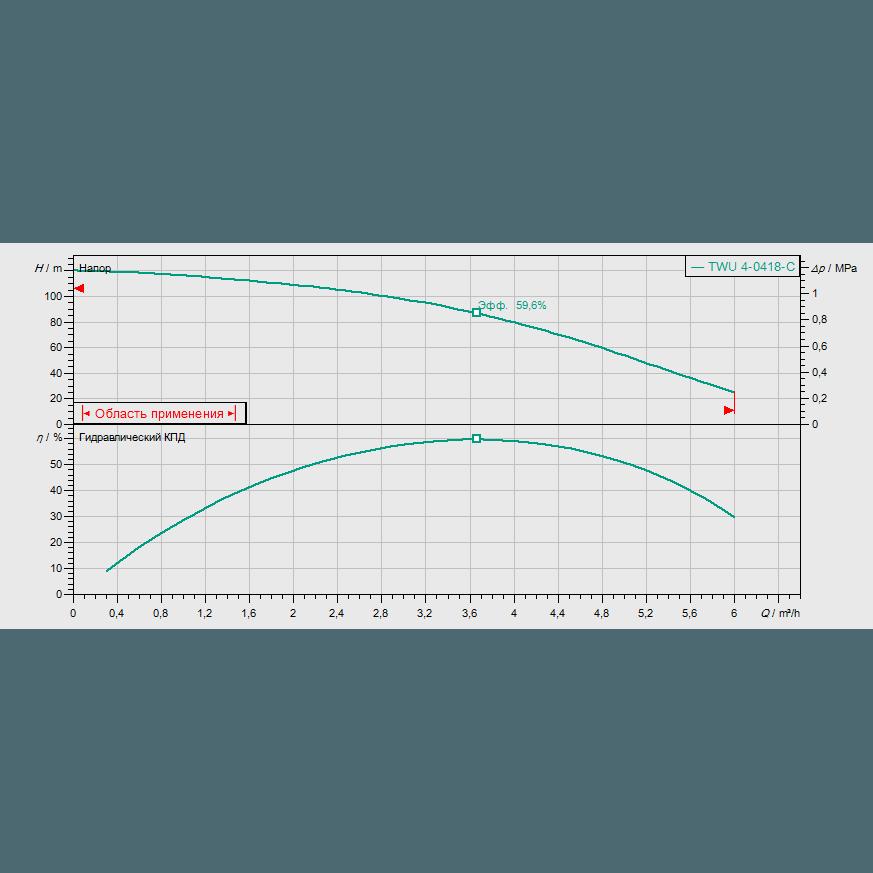 График рабочих характеристик насоса Wilo Sub TWU 4-0418-C DM