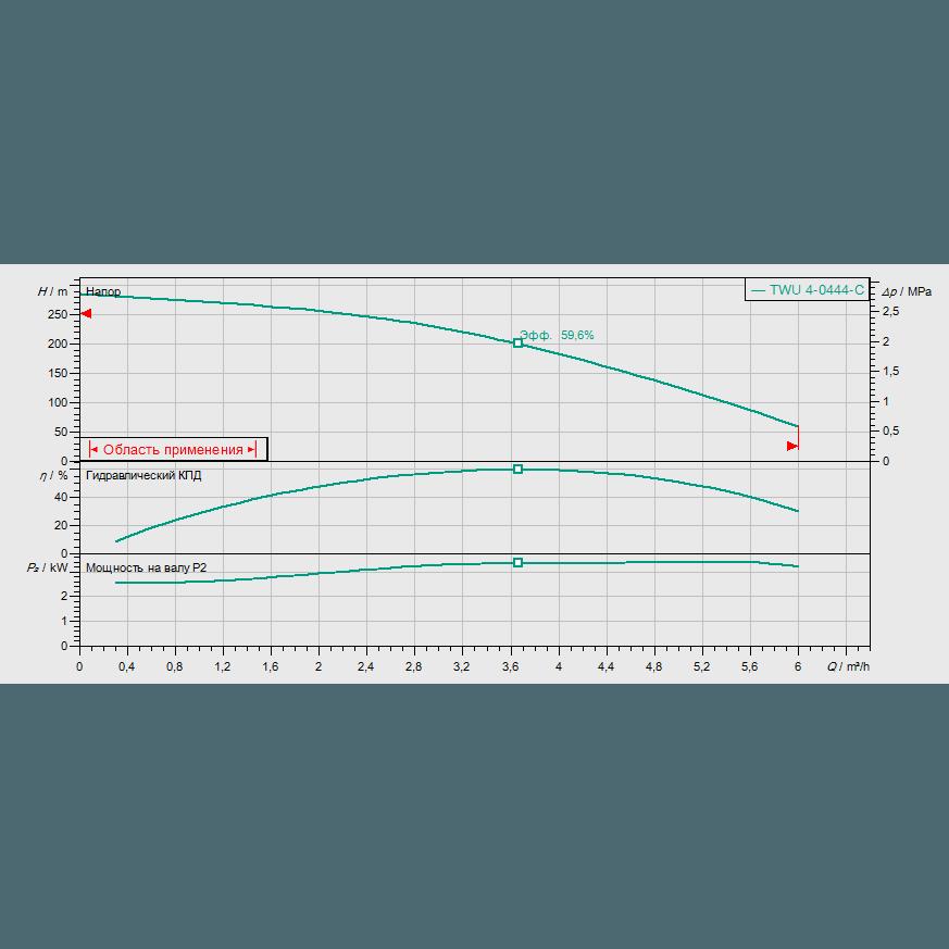 График рабочих характеристик насоса Wilo Sub TWU 4-0444-C DM