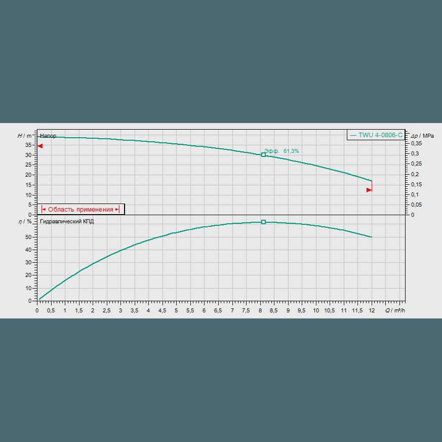 График рабочих характеристик насоса Wilo Sub TWU 4-0806-C DM