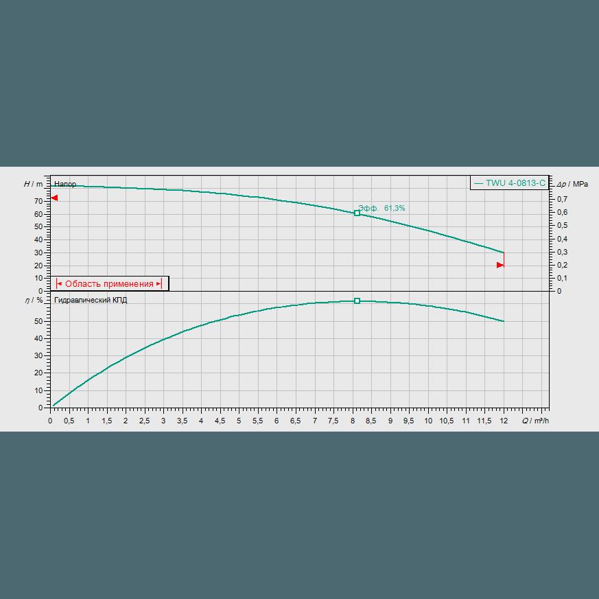 График рабочих характеристик насоса Wilo Sub TWU 4-0813-C DM