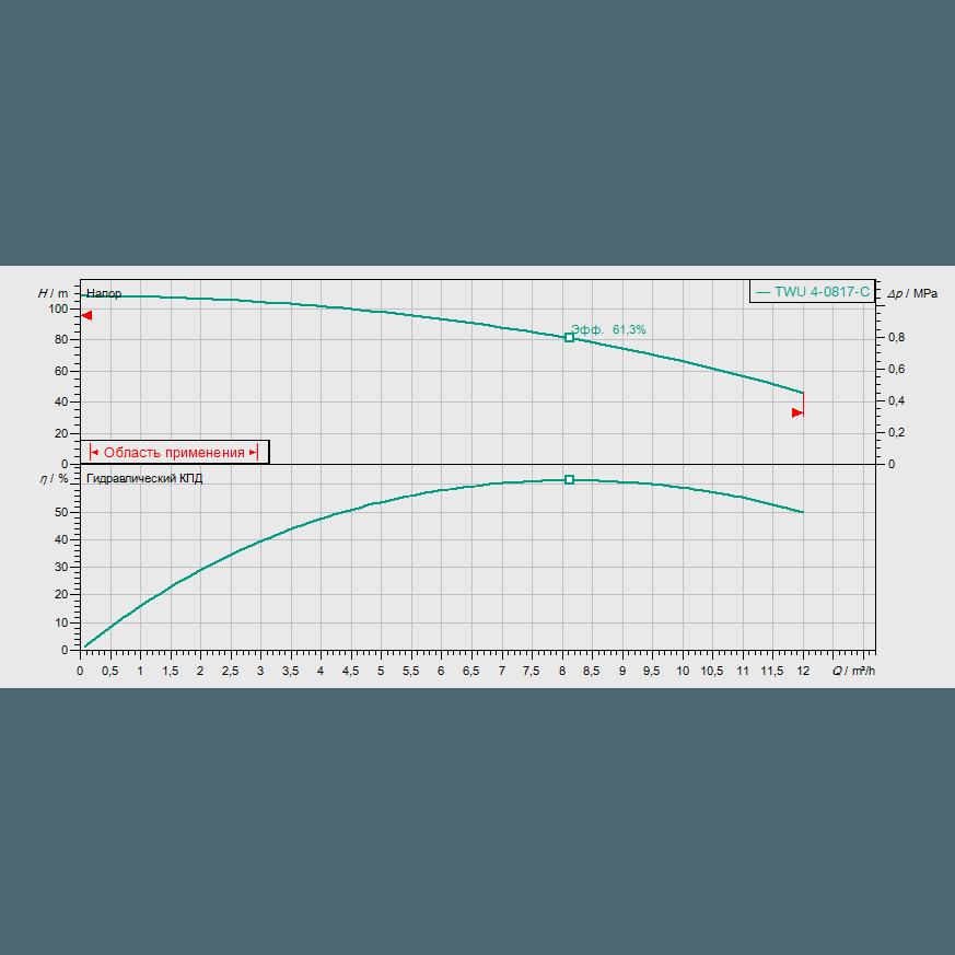 График рабочих характеристик насоса Wilo Sub TWU 4-0817-C DM