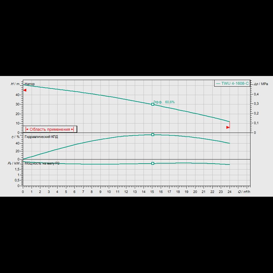 График рабочих характеристик насоса Wilo Sub TWU 4-1608-С DM