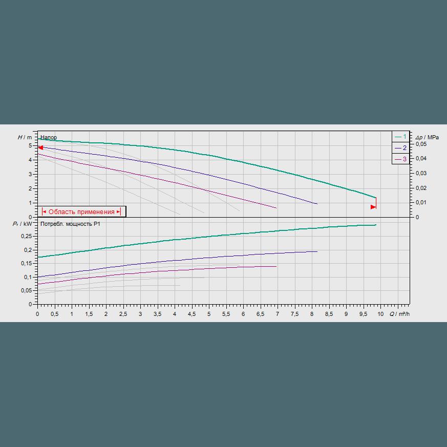 График рабочих характеристик насоса Wilo TOP-SD 30/5 DM PN6/10