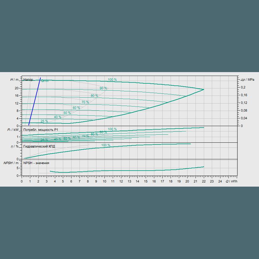 График рабочих характеристик насоса Wilo VeroTwin DP-E 32/135-1,1/2