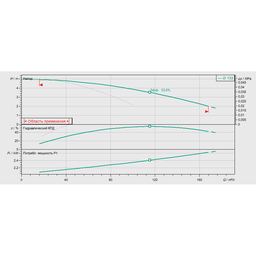 График рабочих характеристик насоса Wilo VeroTwin DPL 100/135-1,1/4