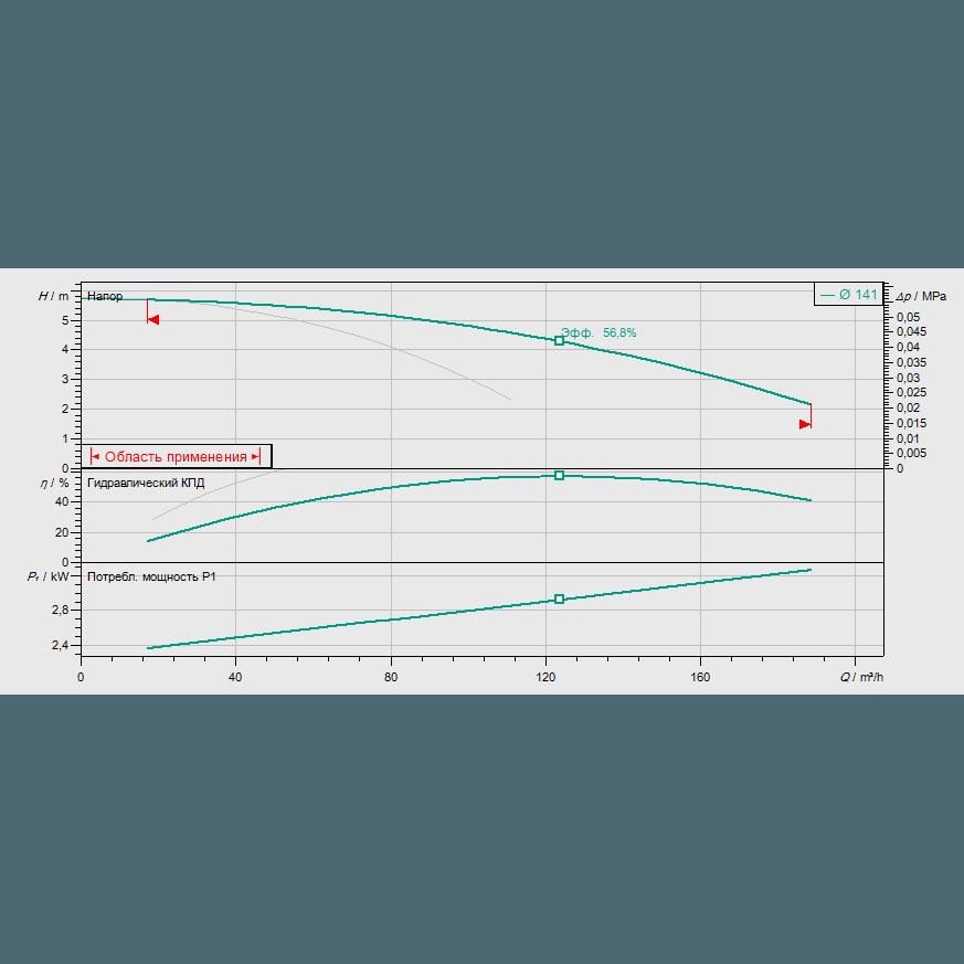 График рабочих характеристик насоса Wilo VeroTwin DPL 100/145-1,5/4