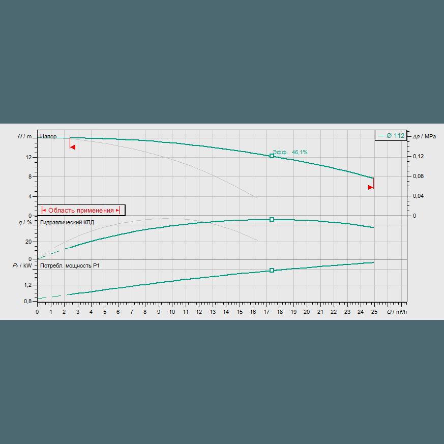 График рабочих характеристик насоса Wilo VeroTwin DPL 32/105-0,75/2