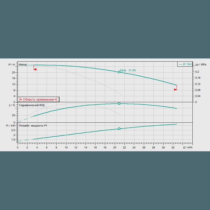 График рабочих характеристик насоса Wilo VeroTwin DPL 32/135-1,5/2