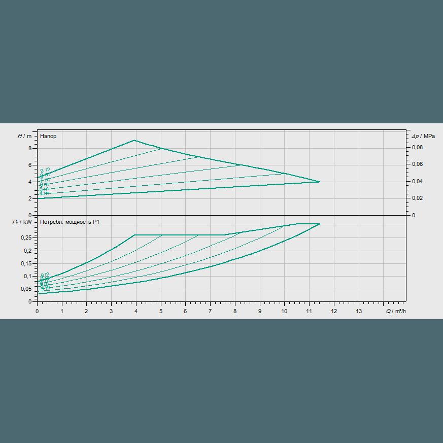 График рабочих характеристик насоса Wilo YONOS MAXO-D 32/0,5-11 PN6/10