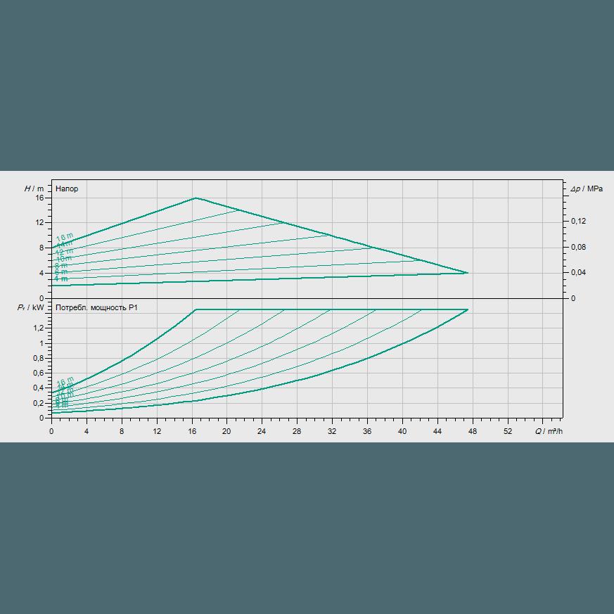 График рабочих характеристик насоса Wilo YONOS MAXO-D 65/0,5-16 PN6/10