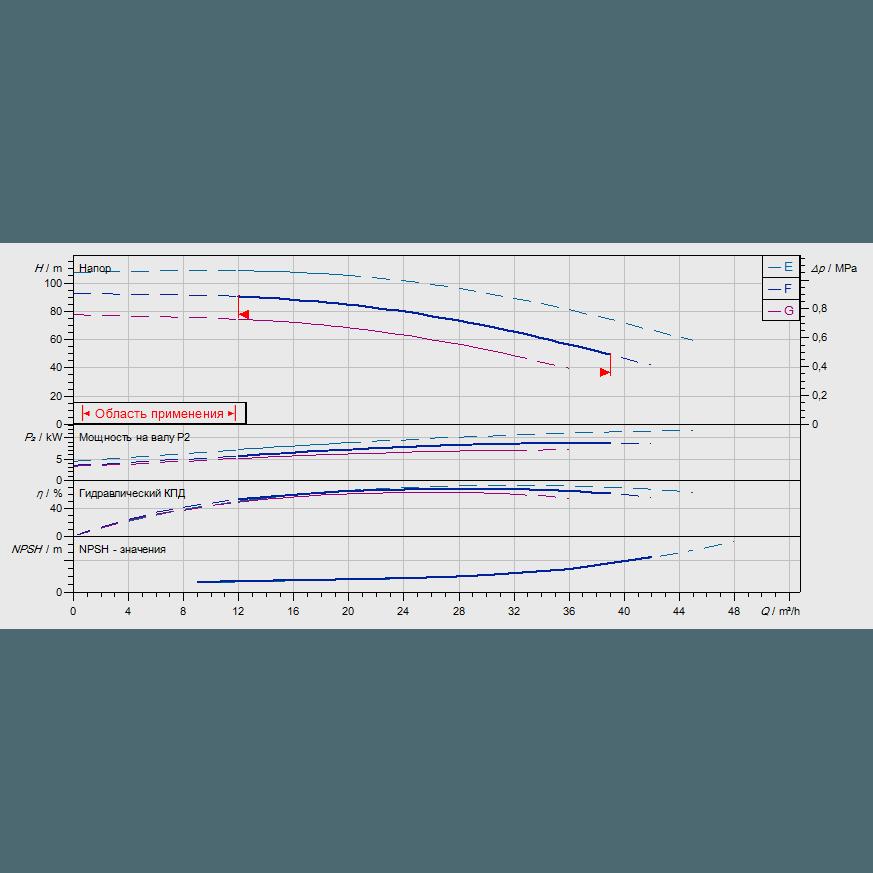 График рабочих характеристик насоса Wilo ZEOX-FIRST H3203-9-2
