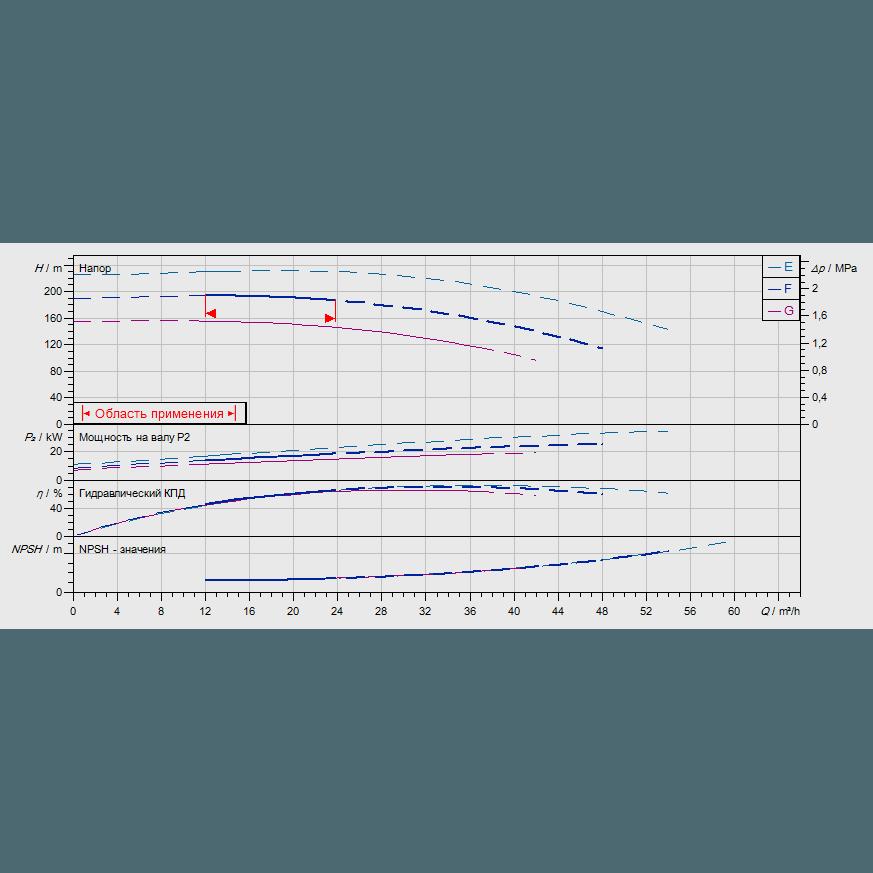 График рабочих характеристик насоса Wilo ZEOX-FIRST H4206-18,5-2