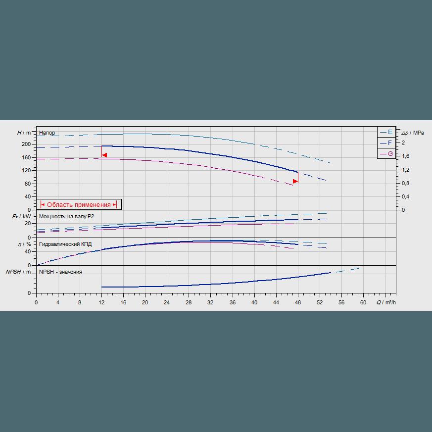 График рабочих характеристик насоса Wilo ZEOX-FIRST H4206-30-2