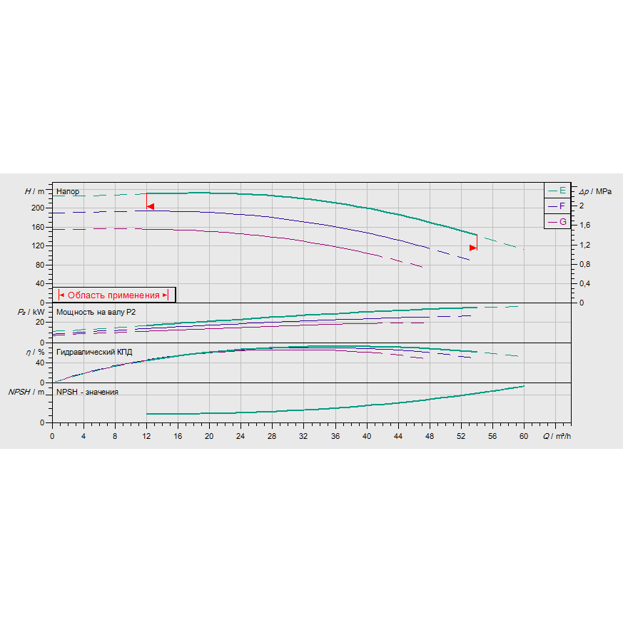 График рабочих характеристик насоса Wilo ZEOX-FIRST H4206-37-2
