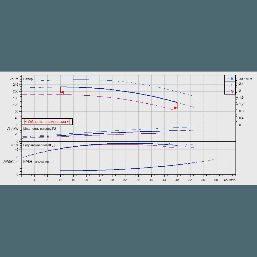 График рабочих характеристик насоса Wilo ZEOX-FIRST H4207-30-2