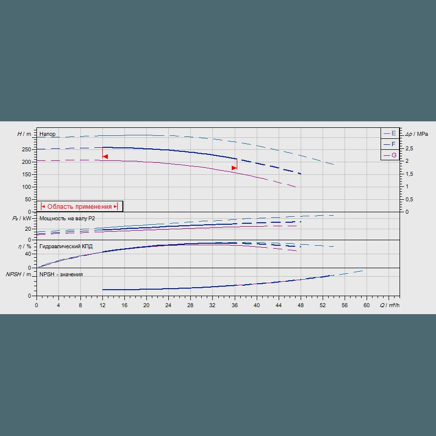 График рабочих характеристик насоса Wilo ZEOX-FIRST H4208-30-2