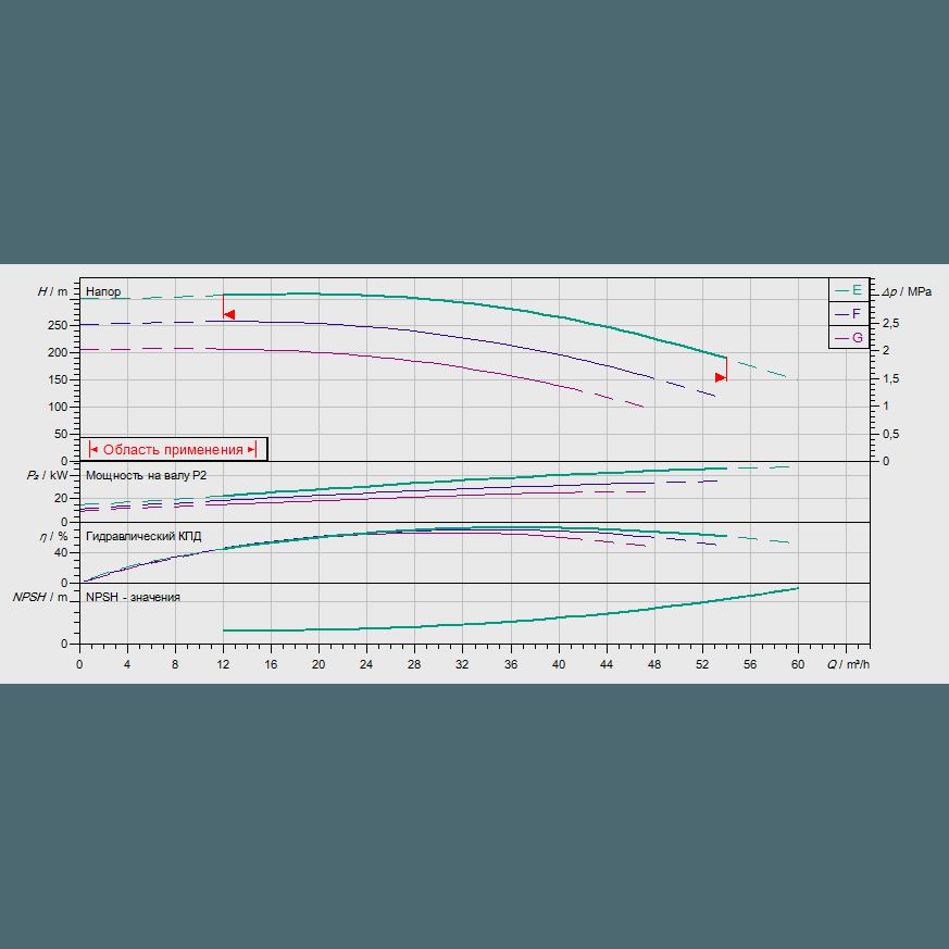 График рабочих характеристик насоса Wilo ZEOX-FIRST H4208-55-2