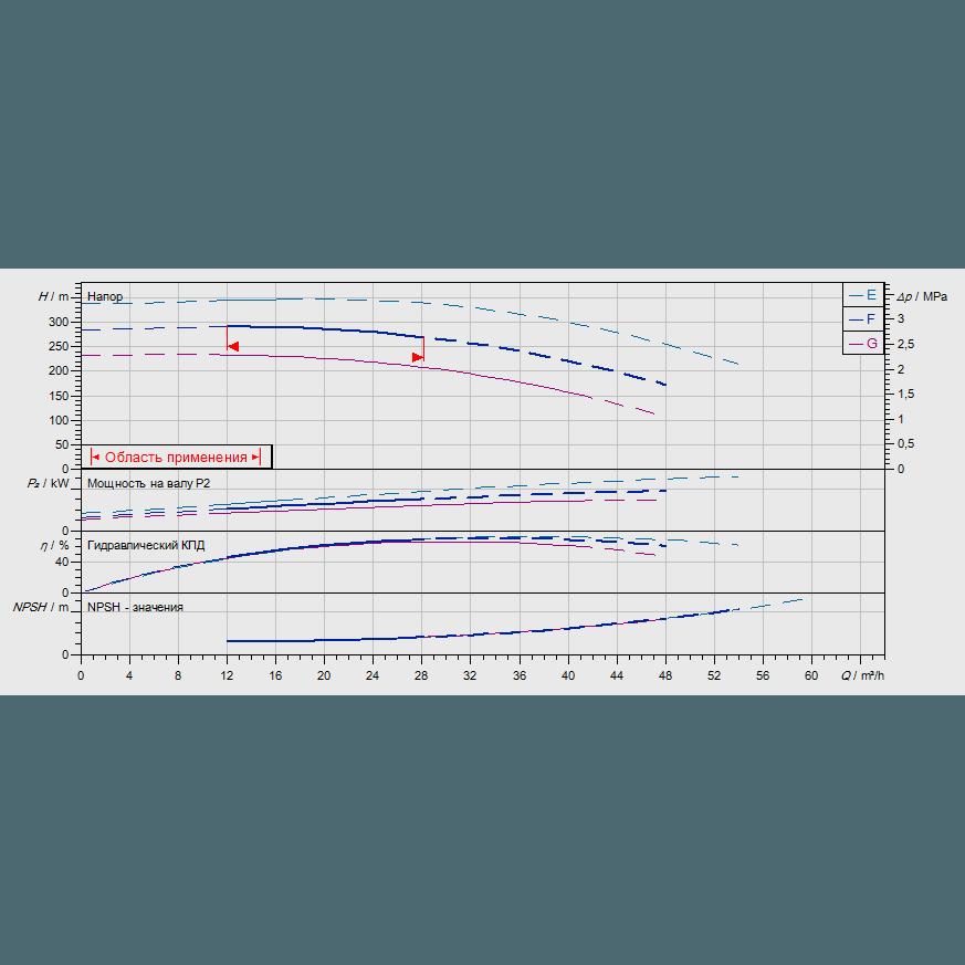 График рабочих характеристик насоса Wilo ZEOX-FIRST H4209-30-2