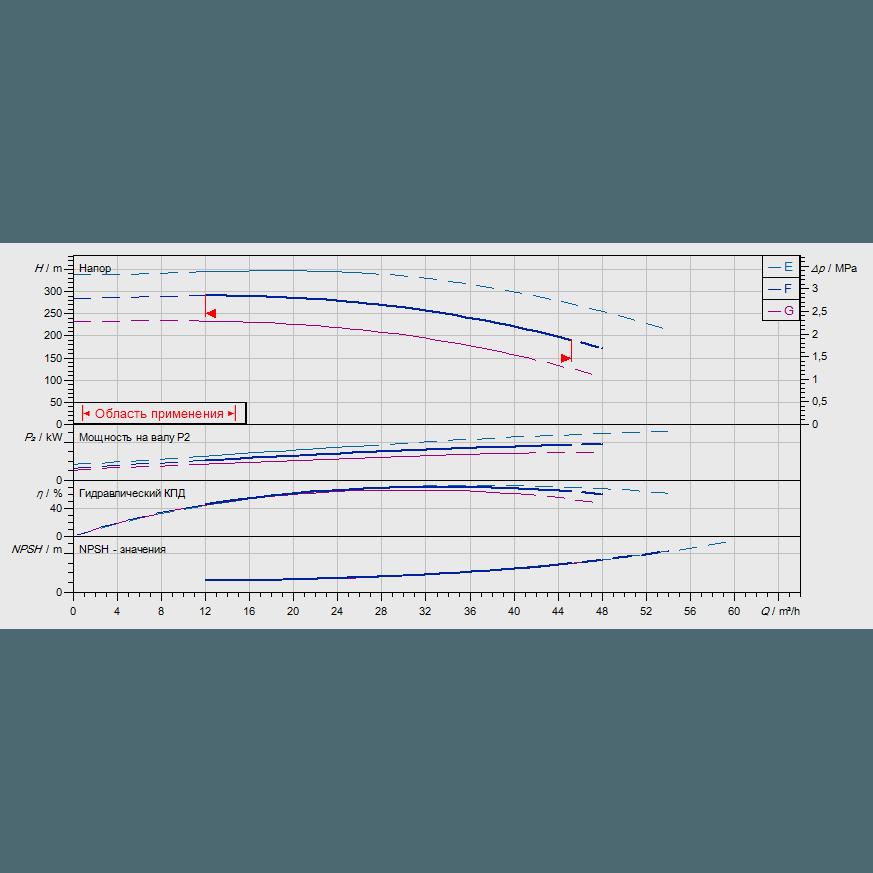 График рабочих характеристик насоса Wilo ZEOX-FIRST H4209-37-2